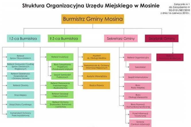 stara struktura organizacyjna UM Mosina