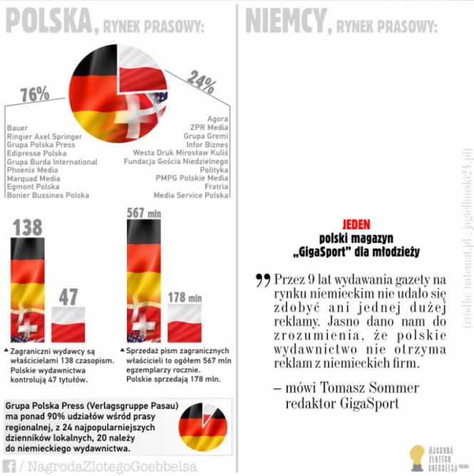 Polska vs. Niemcy w kilku faktach nt. rynku... - Nagroda Złotego Goebbelsa