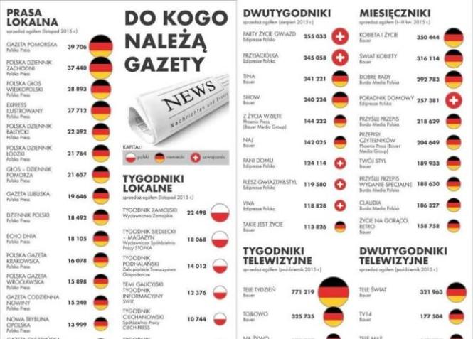 Polska prasa w rękach niemieckich