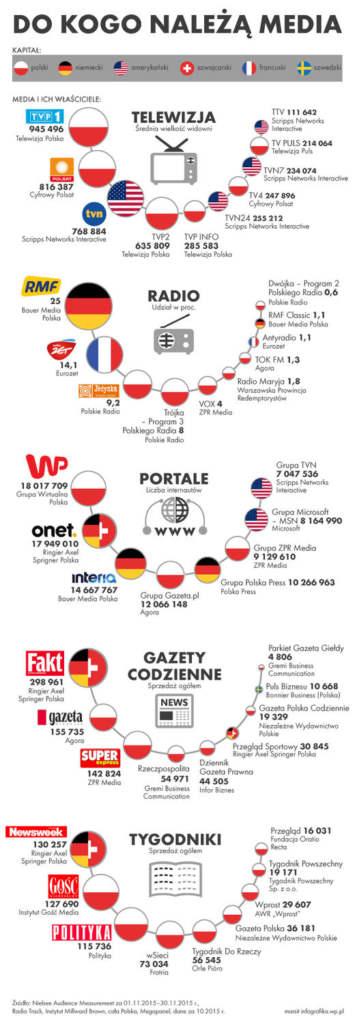 rynek prasowy w polsce - do kogo należą media?