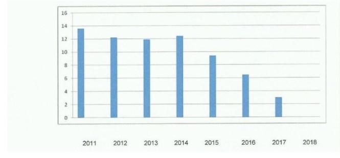 Prognoza zadłużenia Puszczykowa wg WPF z roku 2011 w mln zł