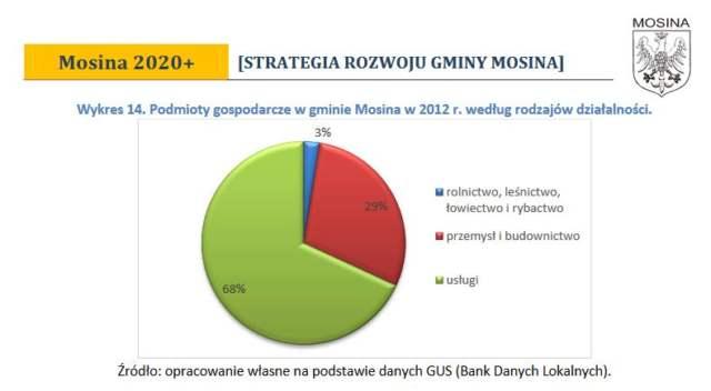 Podmioty gospodarcze w gminie Mosina