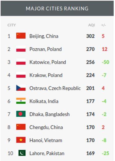 zanieczyszczenie powietrza ranking