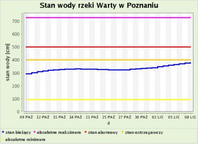 Stan wody rzeki Warty w Poznaniu