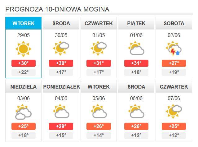 Prognoza 10-dniowa - Mosina upały