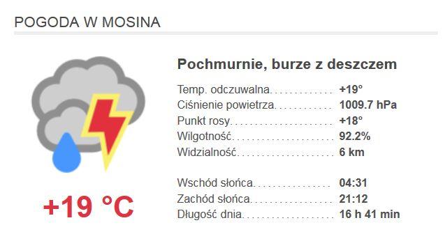 Pogoda w Mosina, Województwo wielkopolskie