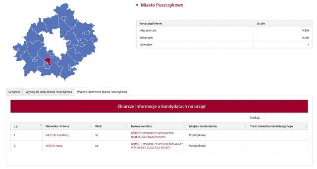 Wybory samorządowe 2018 - Puszczykowo