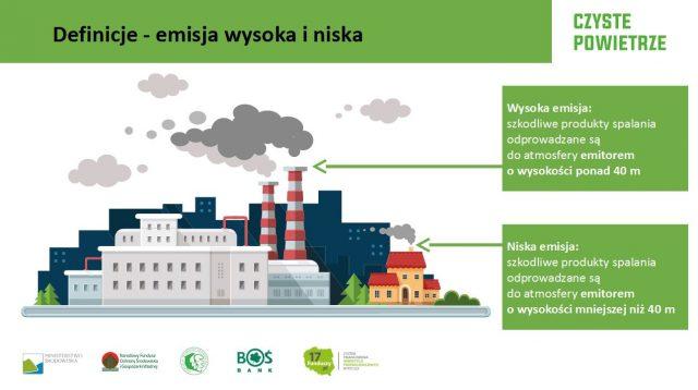 emisja wysoka i niska Prezentacja CZYSTE POWIETRZE