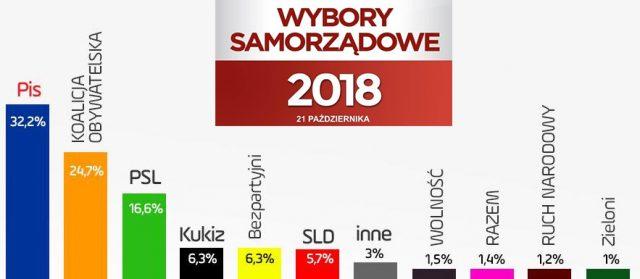 Wstępne wyniki wyborów samorządowych 2018