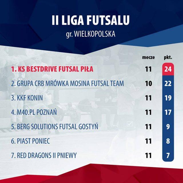 Tabela ligowa źródło: KS Futsal Piła