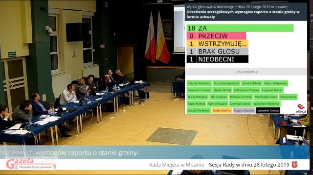 Głosowanie na sesji RM ws. raportu o stanie gminy