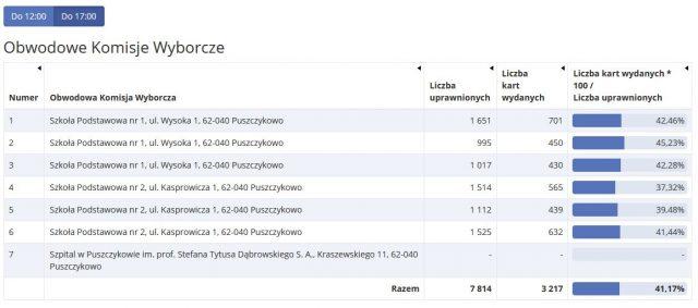 frekwencja wyborcza w Puszczykowie (do godz. 17)