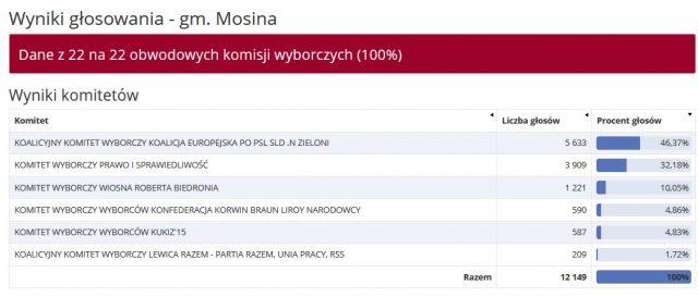 Wyniki komitetów - gmina Mosina