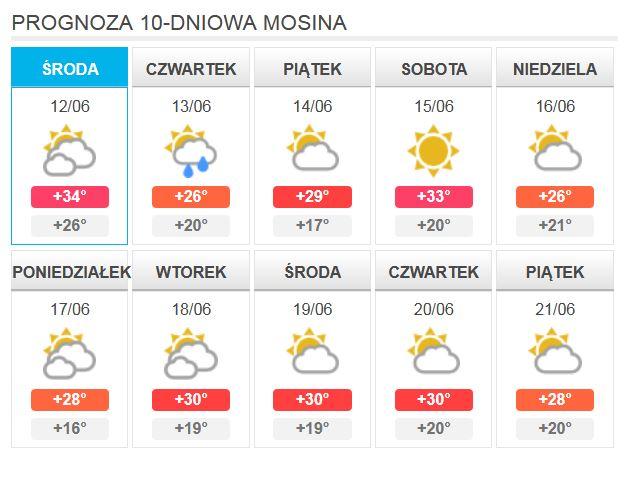Prognoza 10-dniowa - Mosina