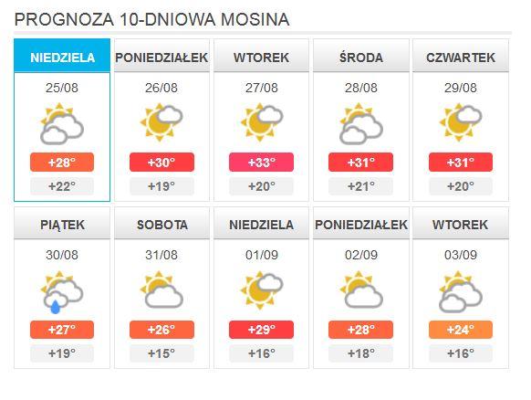 Prognoza 10-dniowa Mosina