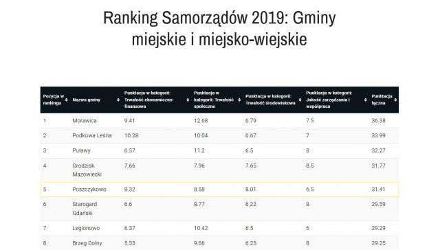 Ranking Samorządów 2019 Gminy miejskie i miejsko-wiejskie - Puszczykowo