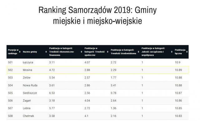 Ranking Samorządów 2019 Gminy miejskie i miejsko-wiejskie - Mosina