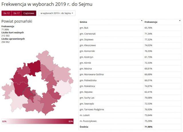 Frekwencja wyborcza: Powiat poznański