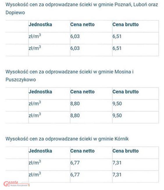 opłaty za ścieki (gmina Mosina, Puszczykowo, Dopiewo, Poznań, Luboń, Kórnik)