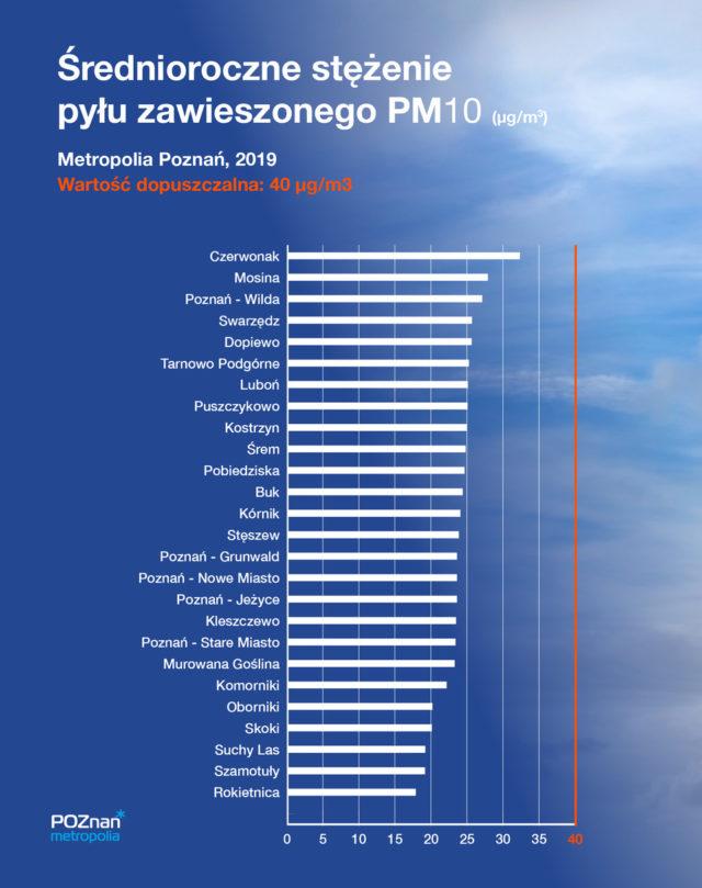 smog w metropolii poznańskiej - wyniki pomiarów PM10