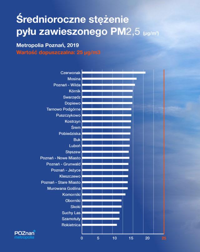 smog w metropolii poznańskiej - wyniki pomiarów PM2,5