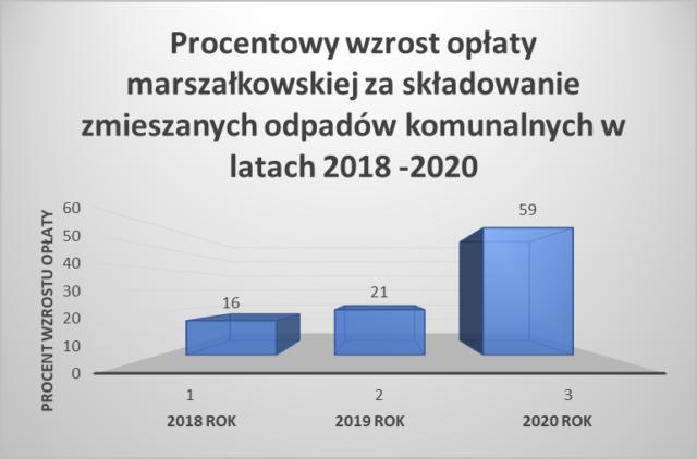 procentowy wzrost opłaty marszałkowskiej