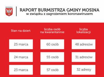 raport - kwarantanna w gminie Mosina