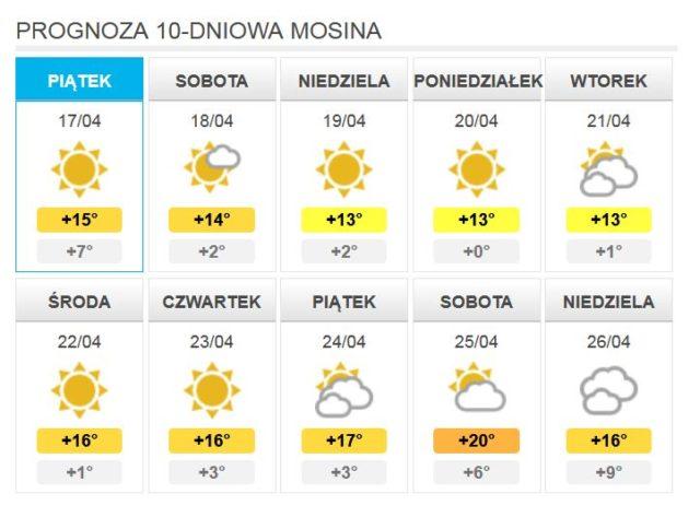 bezdeszczowa prognoza pogody na najbliższe 10 dni