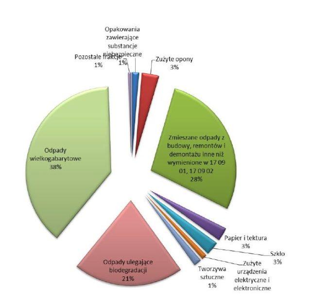 Procentowy udział poszczególnych grup odpadów zebranych w PSZOK w 2019