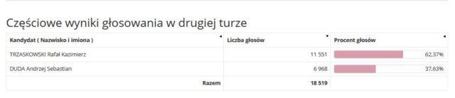 Częściowe wyniki głosowania w drugiej turze gm. Mosina