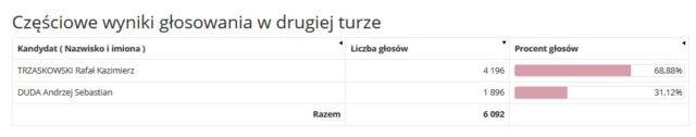 Częściowe wyniki głosowania w drugiej turze _ m. Puszczykowo