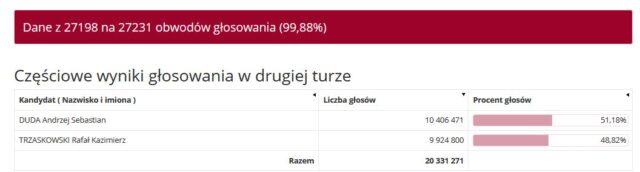 Częściowe wyniki głosowania w drugiej turze
