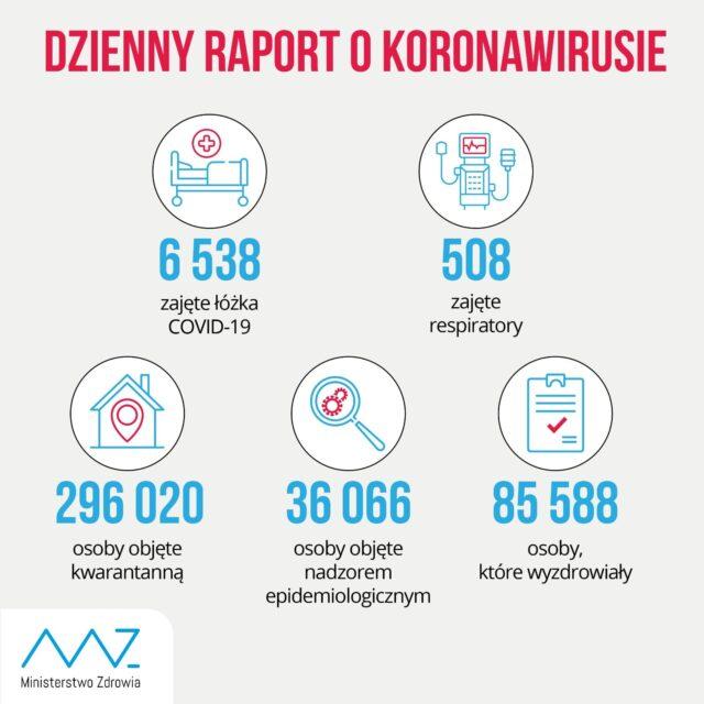 Dzienny raport o koronawirusie