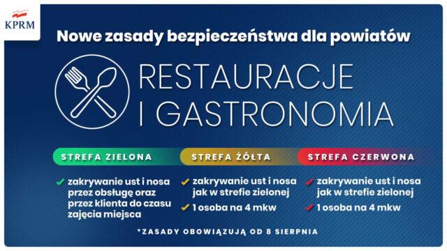 Restauracje i gastronomia - Strefa zielona, żółta i czerwona - nowe zasady bezpieczeństwa dla powiatów