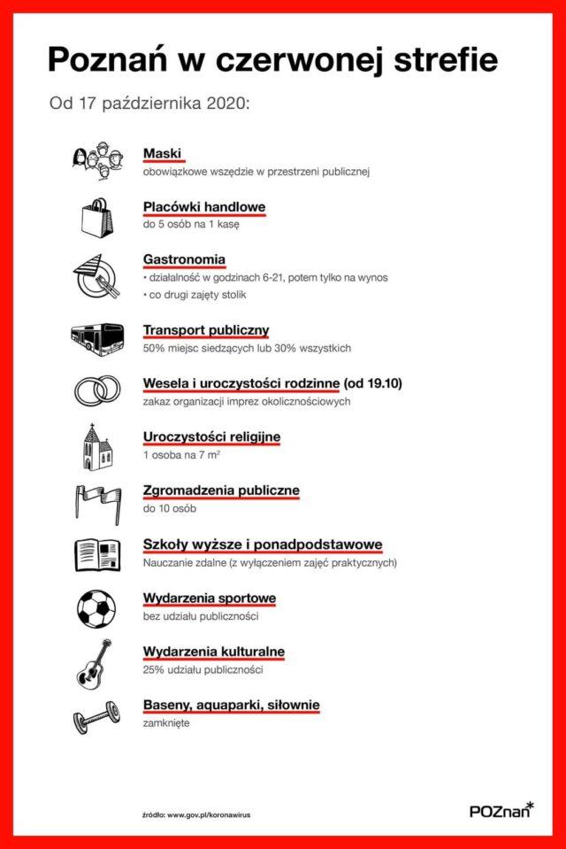 Poznań w czerwonej strefie od 17 października - nowe obostrzenia sanitarne