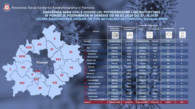 Zakażenia na koronawirusa w powiecie poznańskim