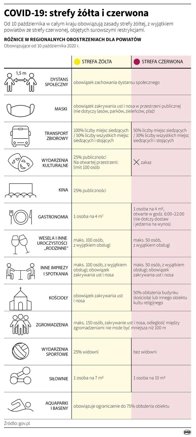Strefy żółta i czerwona - różnice w obostrzeniach