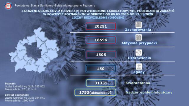 Dane statystyczne dla powiatu poznańskiego