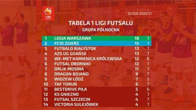Tabela 1 Polskiej Ligi Futsalu
