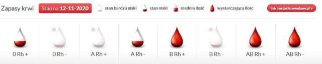 Aktualne zapasy krwi w RCKiK w Poznaniu