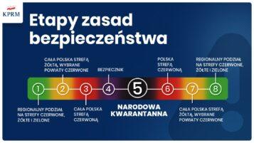 Etapy zasad bezpieczeństwa - Narodowa Kwarantanna