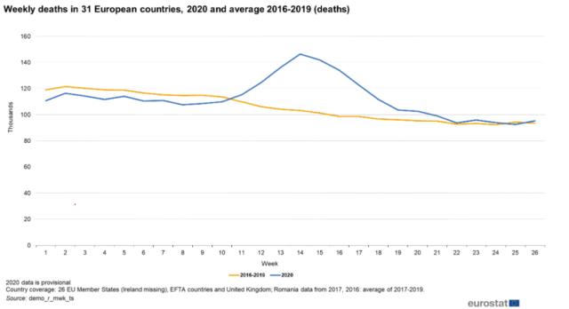 Tygodniowe zgony w 31 krajach europejskich.
