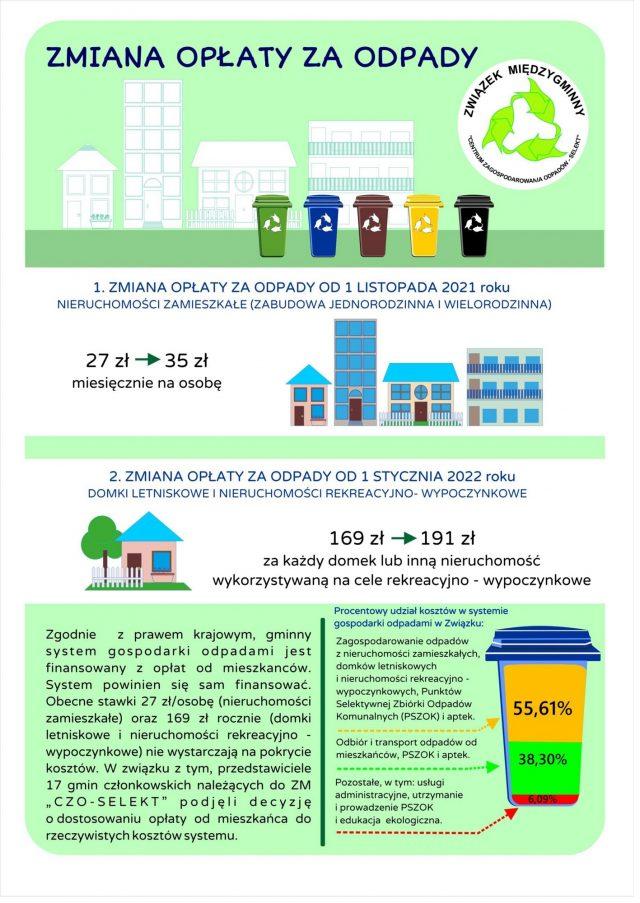 Zmiana opłaty za odpady - materiały informacyjne