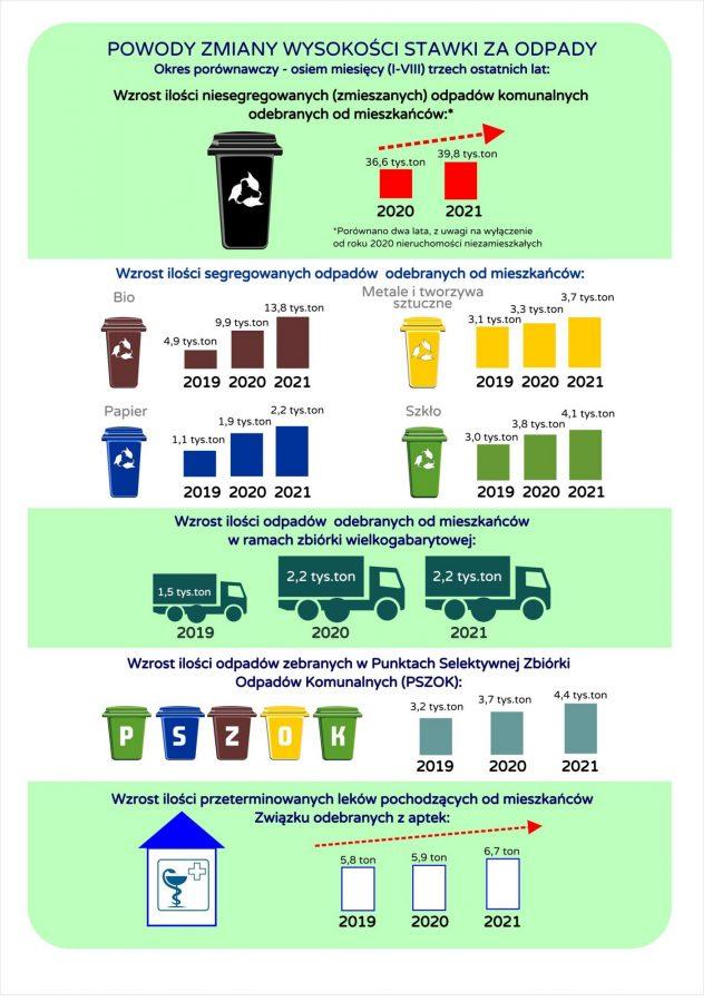 Materiały informacyjne dotyczące przyczyny zmiany stawki opłaty za gospodarowanie odpadami komunalnymi
